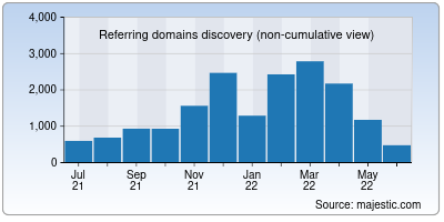 referring domains of aninews.in