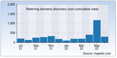 referring domains of anonymouse.org