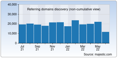 referring domains of apache.org