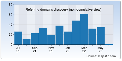 referring domains of apgvbank.in