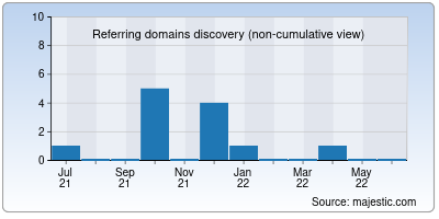 referring domains of apkzoo.org