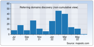 referring domains of apne.co