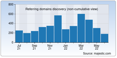 referring domains of apnic.net