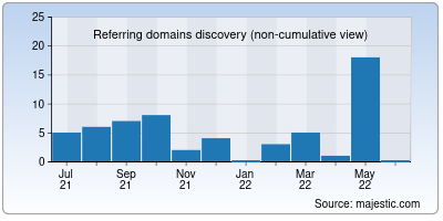 referring domains of apocgaming.org