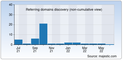 referring domains of appbundle.in