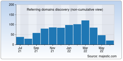referring domains of appelsiini.net
