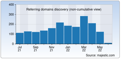 referring domains of appfollow.io
