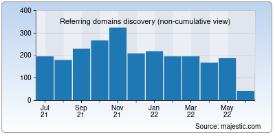 referring domains of appost.in