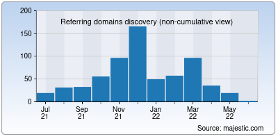 referring domains of apption.co