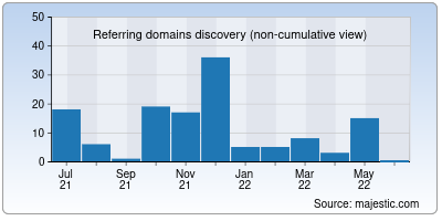referring domains of appvizer.it