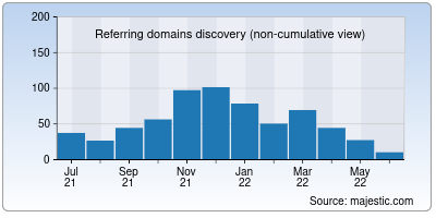 referring domains of apsrtconline.in