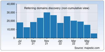 referring domains of archive.org