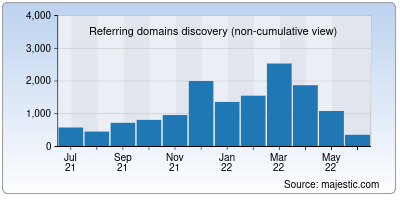 referring domains of archlinux.org