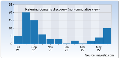 referring domains of arenadestinationmarketing.org
