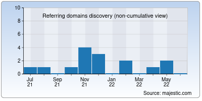 referring domains of ariasun.co