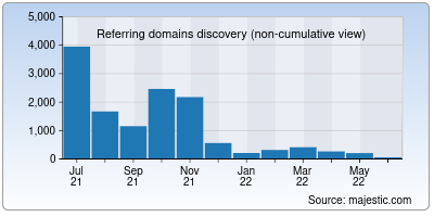 referring domains of arin.net