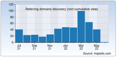 referring domains of aromaticessence.co