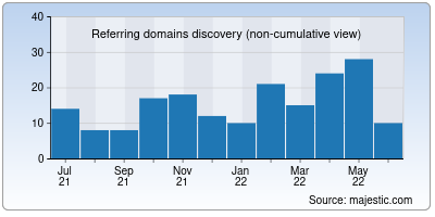 referring domains of aros.org