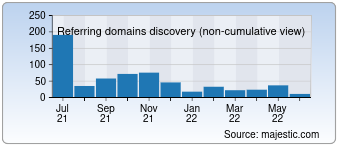 Majestic Referring Domains Discovery Chart for article2seorank.space