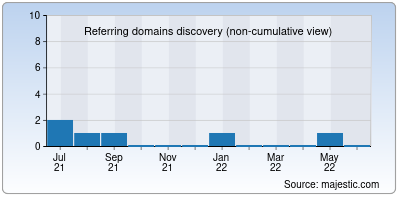 referring domains of arvitec.in