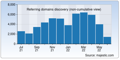 referring domains of arxiv.org