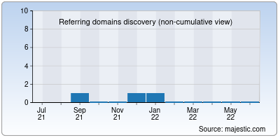 referring domains of asiahosting.in