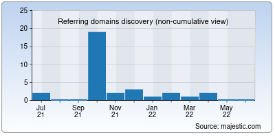 referring domains of ask-people.net