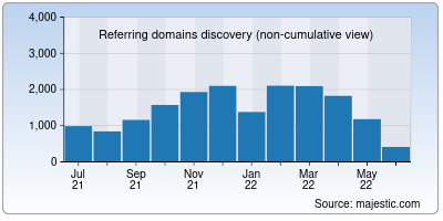 referring domains of asm.org