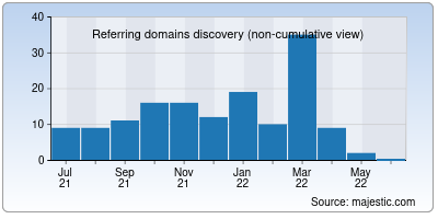 referring domains of atyaf.co