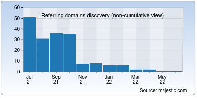 referring domains of atznews.in