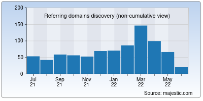 referring domains of aubank.in