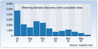 referring domains of audiojungle.net