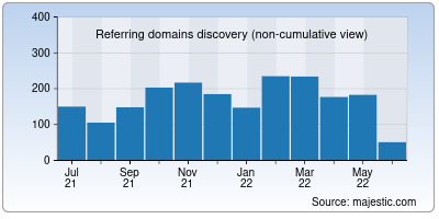referring domains of auto.ru