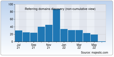 referring domains of automobilismo.it