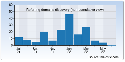 referring domains of avenues.info