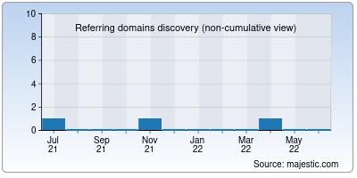 referring domains of awesome.app