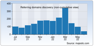 referring domains of axisbank.co.in