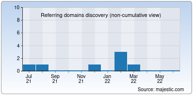 referring domains of axistem.net