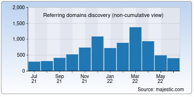 referring domains of azpbs.org