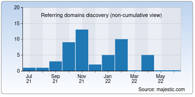 referring domains of bacart.net