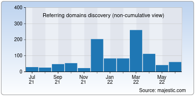 referring domains of backgarden.org