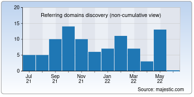 referring domains of baeo.org