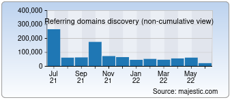 Majestic Referring Domains Discovery Chart for baidu.com