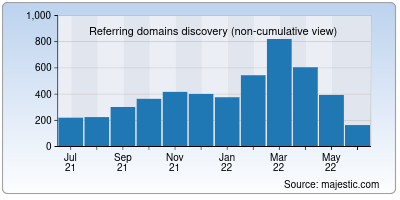 referring domains of bajajfinservmarkets.in