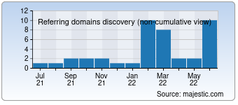 Majestic Referring Domains Discovery Chart for bakubakery.com