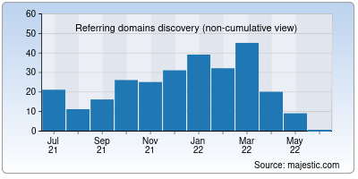 referring domains of bank-hlynov.ru