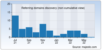 referring domains of bankingcareers.in