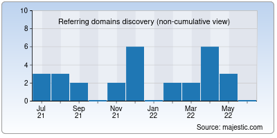 referring domains of bankofceylon.in