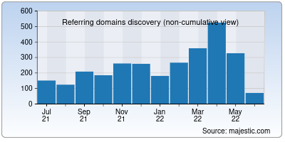 referring domains of bankofindia.co.in
