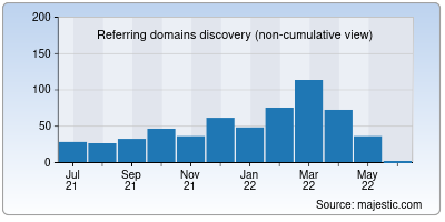 referring domains of barclays.in